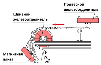 Конструкции магнитных сепараторов
