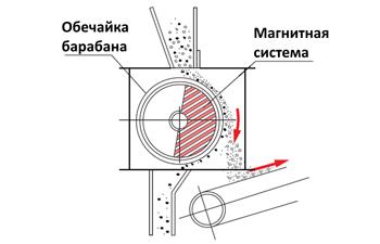 Конструкция барабанного магнитного сепаратора