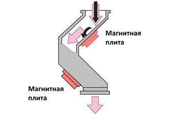 Конструкция трубного уловителя