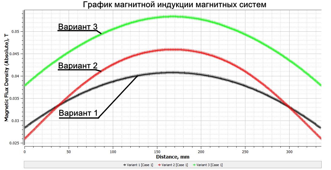 График магнитной индукции подвесных железоотделителей разных конструкций