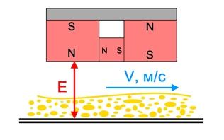 Магнитная система подвесного железоотделителя 3_1